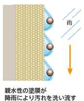ナノコンポジット塗料
