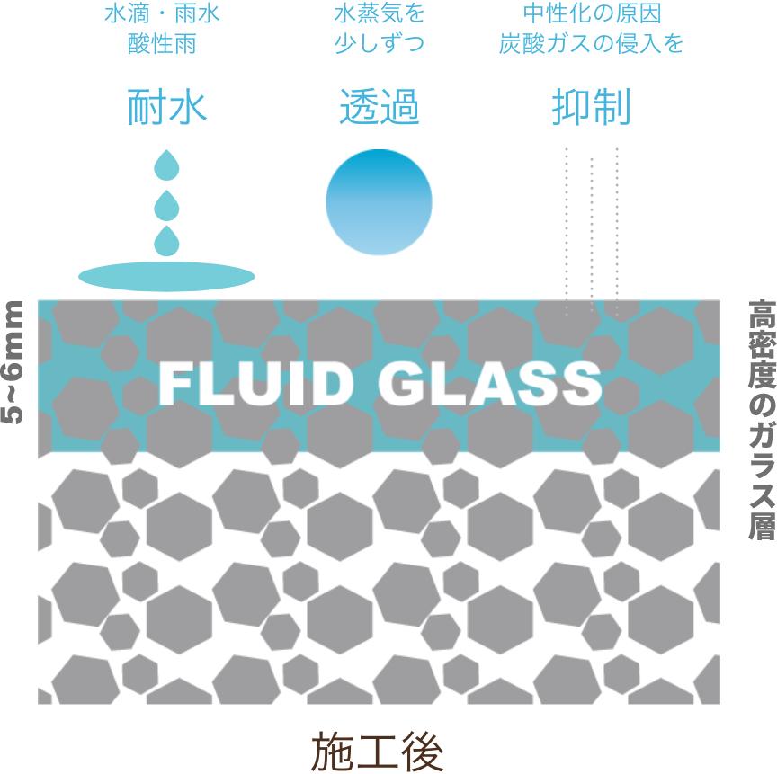 液体ガラスコーティング